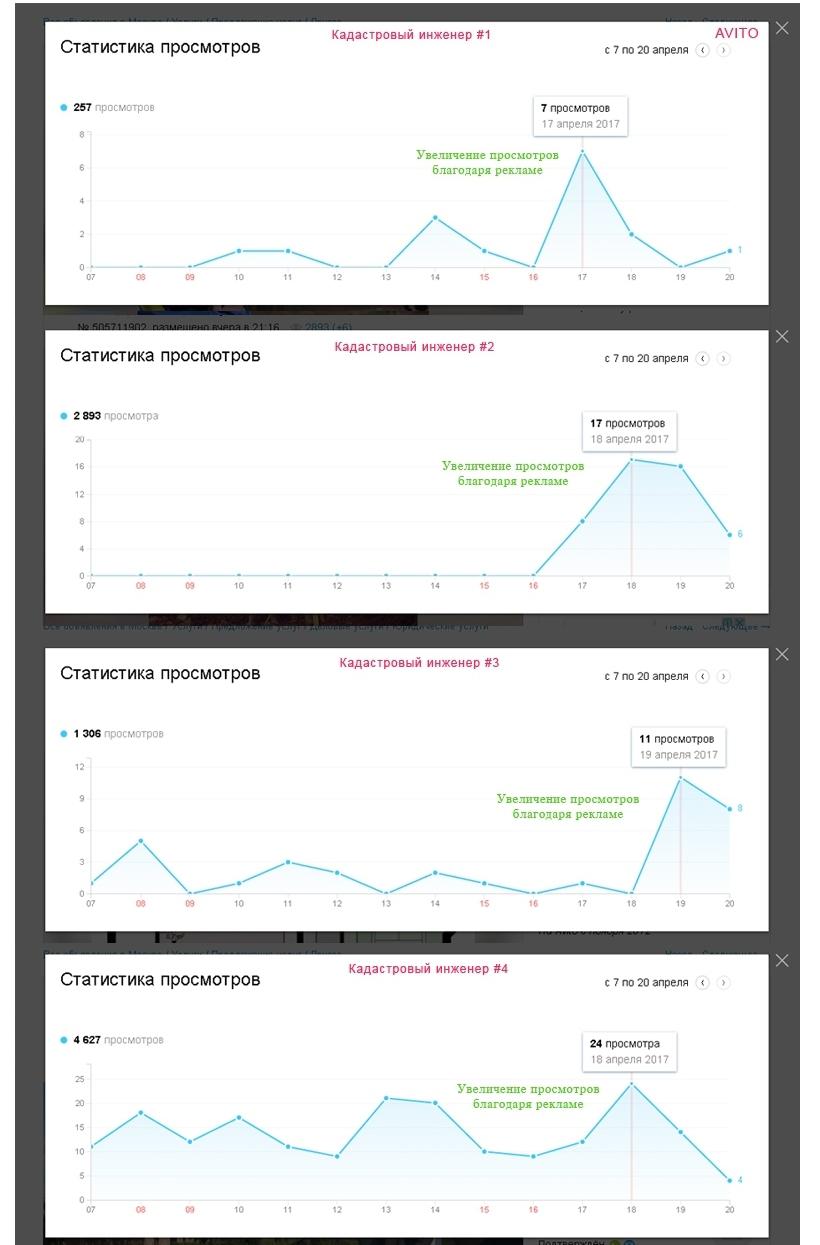 статистика на кадастровые услуги